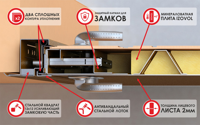 стальные входные двери с шумоизоляцией и вставкой